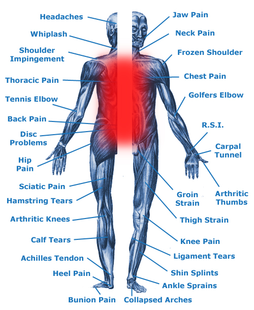 Back pain, spasm & disc problems
